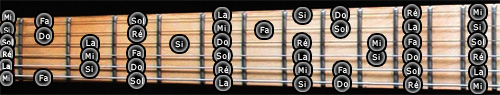 guitare 7 cordes accordage